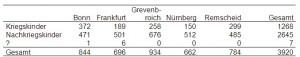 Anzahl Teilnehmer deren Akten von Costa (2005) wiedergefunden wurden je Kohorte, getrennt nach Gesundheitsamt
