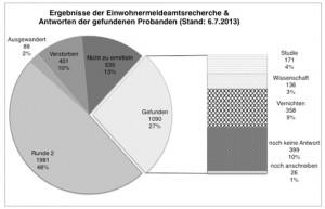 Ergebnisse der Einwohnermeldeamtsrecherche und Antworten der gefundenen Probanden