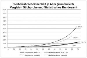Sterbewahrscheinlichkeit je Alter, getrennt nach Kohorte (Verhältnis von Ver-storbenen zu Kohortengröße), Vergleich zu Daten des Statistischen Bundesamts